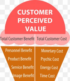 Milky Way Ice Cream Parlour - Customer Value Proposition Customer Value Proposition Brand Cost PNG