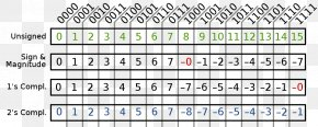 Binary Number System - Binary Number Two's Complement Ones' Complement Binary File PNG