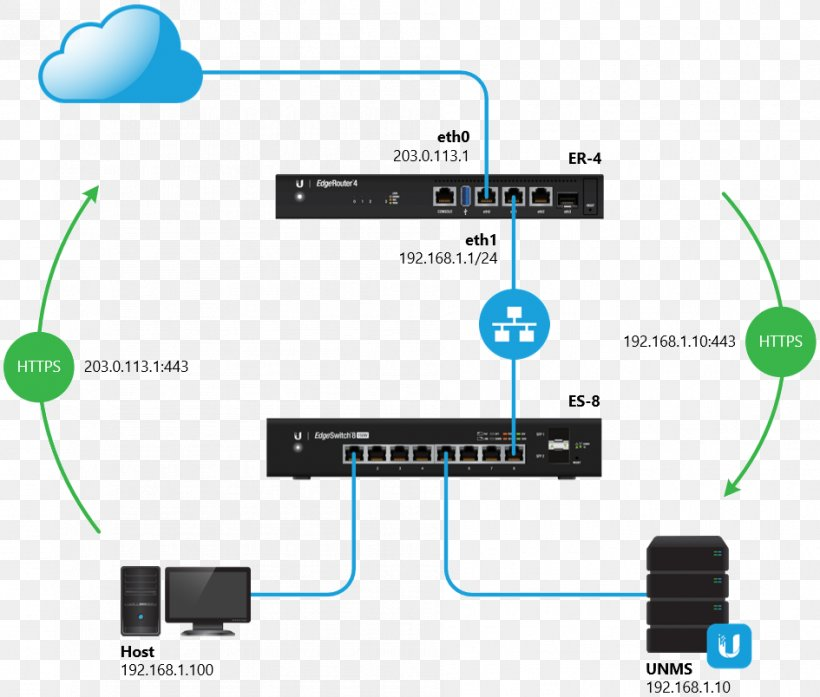 ubiquiti wiring diagram computer network dmz ubiquiti networks electrical cable networking  computer network dmz ubiquiti networks