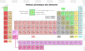 Property Element - Periodic Table Chemical Element Chemistry Atomic Number PNG