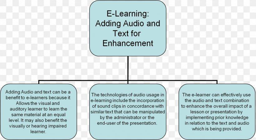 Universal Design For Learning Neuroscience School Organization Png 1356x741px Universal Design For Learning Area Communication Diagram