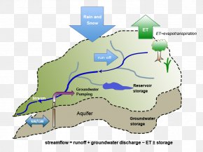 Water - Water Resources Water Cycle Hydrology Water Balance PNG