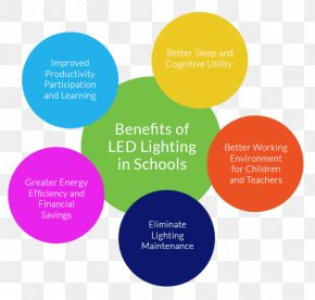 Energy Conservation Poster - LED Lamp Light-emitting Diode Efficient Energy Use Lighting Energy Conservation PNG