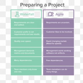Project Management - Waterfall Model Project Management Agile Management Agile Software Development PNG