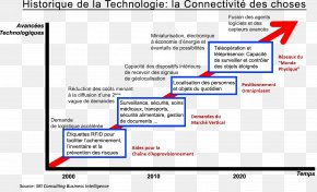 Technology - Web Page Internet Of Things History Of The Internet Technology PNG