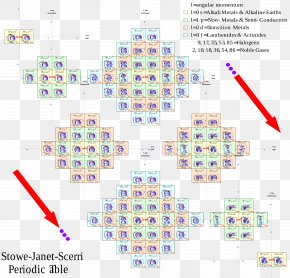 Alternative Periodic Tables Alkali Metal Chemical Element P-block PNG