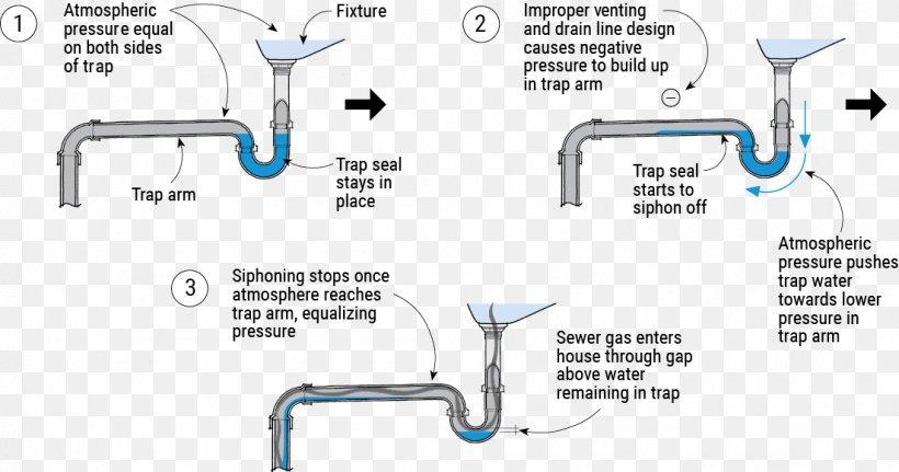 Trap Floor Drain Sink Sewerage Png 1103x581px Trap Auto Part Bathroom Bathtub Diagram Download Free