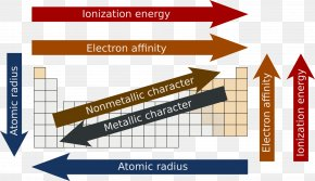 Table - Periodic Trends Periodic Table Atomic Radius Ionization Energy PNG