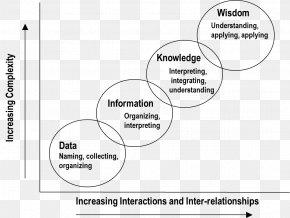 Communication Theory - DIKW Pyramid Document Information Health Informatics Wisdom PNG