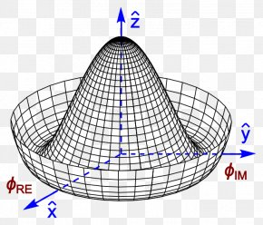Pictures Of Mexican Hat - Higgs Boson Higgs Mechanism Field Gauge Theory Particle PNG
