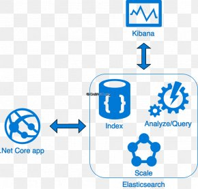 Microsoft - Elasticsearch .NET Framework ASP.NET Microsoft Azure SQL Database Kibana PNG