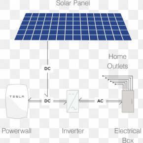 Solar Power Solar Panels Top - Solar Panels Tesla Powerwall Tesla Motors Electricity Solar Power PNG