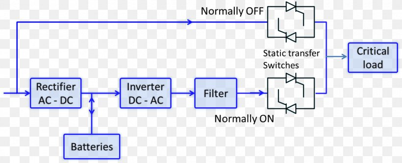Power Supply Unit Ups Wiring Diagram Power Converters Block