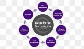 India - Sales Force Management System India Customer Relationship Management Business PNG