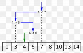Binary Vector - Binary Search Algorithm Time Complexity Sorted Array PNG