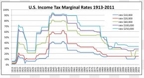 United States - Income Tax In The United States Tax Rate Taxation In The United States PNG