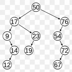 Tree Structure - Self-balancing Binary Search Tree Binary Search Algorithm PNG
