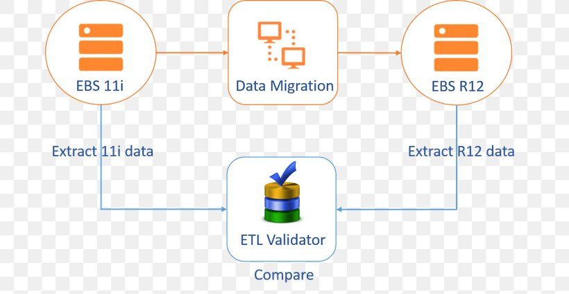 Database Testing Extract, Transform, Load Software Testing