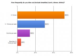 Eating Out Pictures - United States Survey Methodology Survey Data Collection Respondent SurveyMonkey PNG