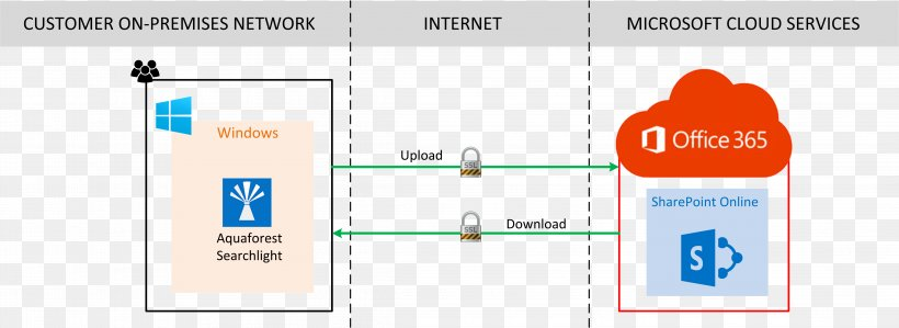 Microsoft Office 365 Sharepoint Wiring Diagram Png