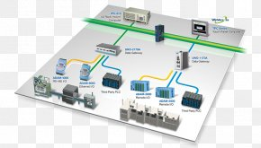 Industrial Automation - System SCADA Advantech Co., Ltd. Automation Industry PNG