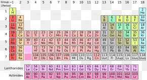 Business Element Chart - Periodic Table Chemical Element Moscovium Atomic Number Transition Metal PNG