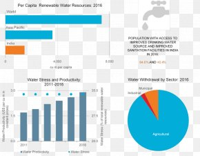 Water Resources - Renewable Resource India Euromonitor International Water Resources PNG
