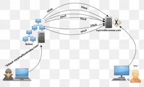 Computer - Denial-of-service Attack Computer Network DDoS Distributed Denial Of Service Attack And Defense PNG