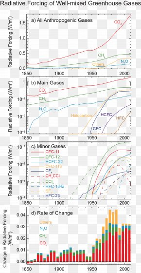 Radiative Forcing - Wenzel Motors Radiative Forcing Climate Change Climatology Atmosphere Of Earth PNG