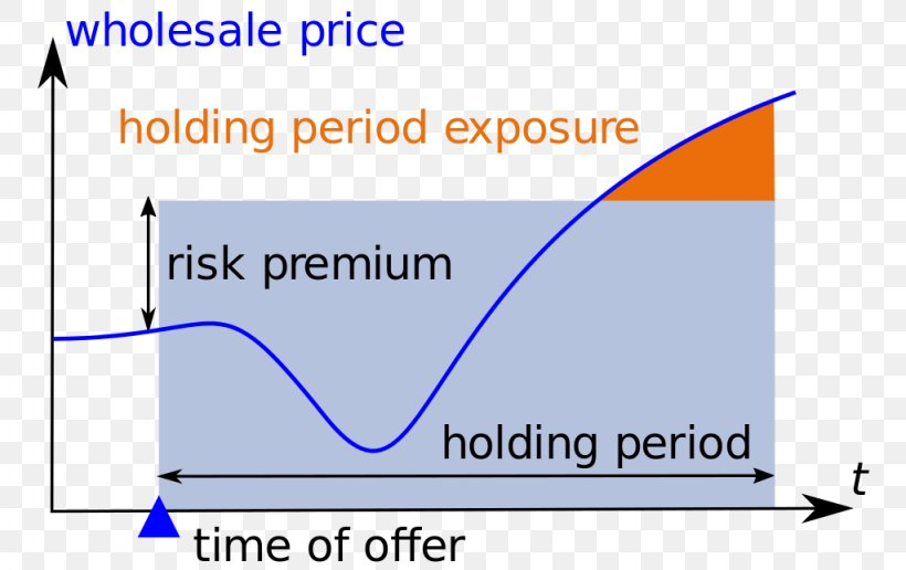 Holding Period Risk Finance Risk Management Wikipedia, PNG ...