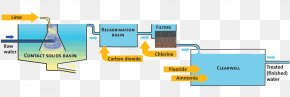 Water - Water Treatment Water Purification Process Flow Diagram Drinking Water Water Supply Network PNG