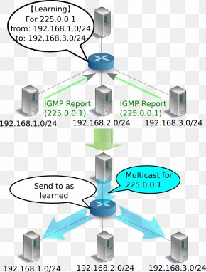 Figs - Computer Network Internet Group Management Protocol Multicast Subnetwork Network Packet PNG