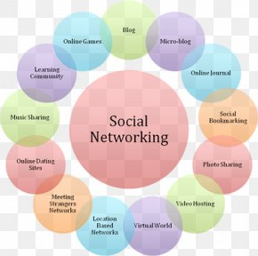 Social Networking Sites - Social Media Social Networking Service Business Networking Diagram PNG