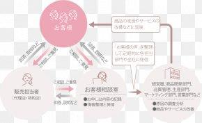 Customer Effort - Brand Product Design Organization Diagram PNG