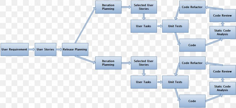 Process Flow Diagram Agile Software Development Flowchart