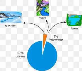 TAKE CARE OF THE WATER - Earth Water Efficiency Water Supply Water Cycle PNG