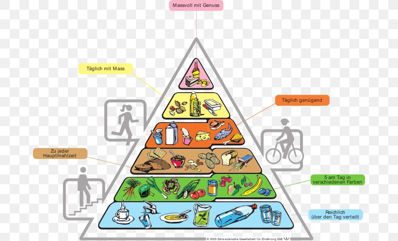 Food Pyramid Nutrition Eating Mediterranean Diet, PNG, 684x497px, Food Pyramid, Area, Diagram, Diet, Eating Download Free