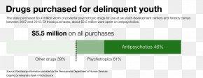 Psychoactive Drug - Psychiatric Medication Pharmaceutical Drug Psychiatry Antipsychotic Prescription Drug PNG