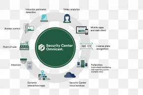 Intelligent Monitoring - Genetec Closed-circuit Television Security Diagram System PNG