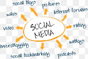 Social Media Marketing - Social Media Marketing Marketing Strategy Business PNG