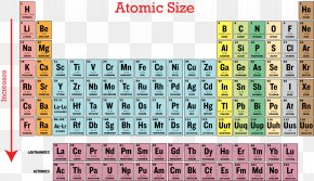 Elements Of The Trend - Ionization Energy Periodic Table Periodic Trends Atomic Radius PNG