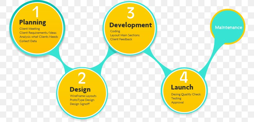 Web Development Web Design Software Development Web Application Development Png 767x394px Web Development Area Brand Communication