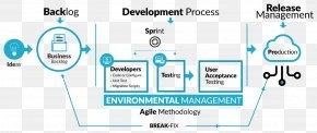 Product Development Process Steps - Salesforce.com Customer Relationship Management Software Developer Mobile App Development PNG