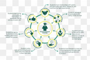Education Info Graphics - Student-centred Learning Teacher Education PNG