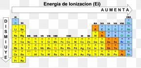 Energy - Ionization Energy Periodic Table Atomic Radius Chemistry PNG