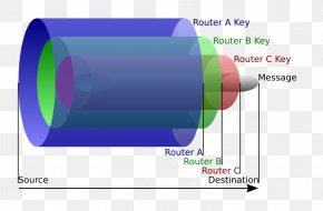 Onion - Onion Routing Tor Router Computer Network PNG