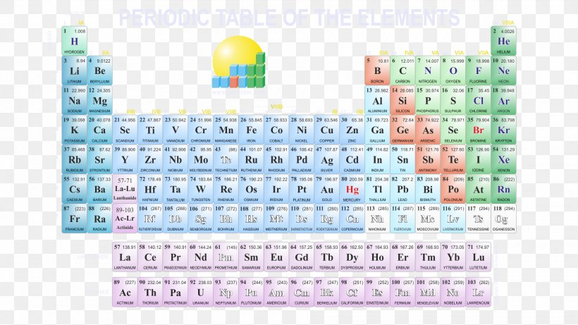 Periodic Table Chemical Element