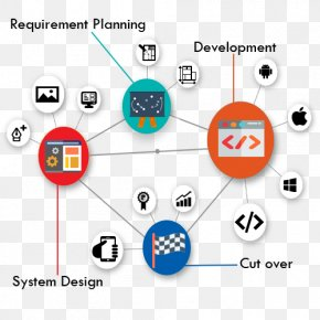 Knowledge - Rapid Application Development Software Development Process Systems Development Life Cycle Agile Software Development PNG