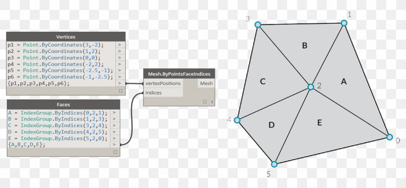 Polygon Mesh Vertex Face Point Png 1125x522px Polygon Mesh Data Structure Diagram Edge Face Download Free
