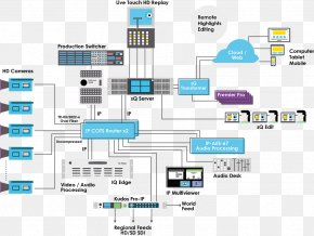 IP - Routing IP Address Broadcasting System Internet Protocol PNG